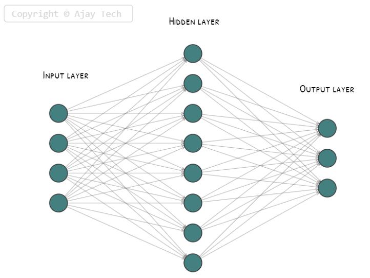 neural networks basics